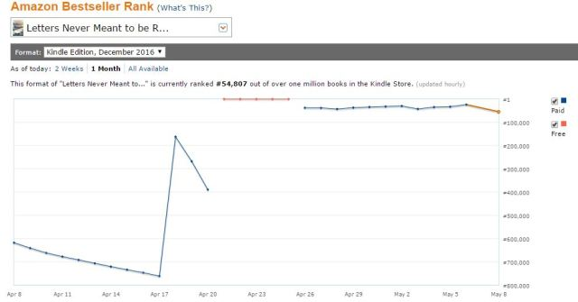 Amazon Kindle Rank overall